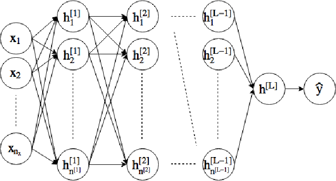 Figure 1 for DeepTriangle: A Deep Learning Approach to Loss Reserving