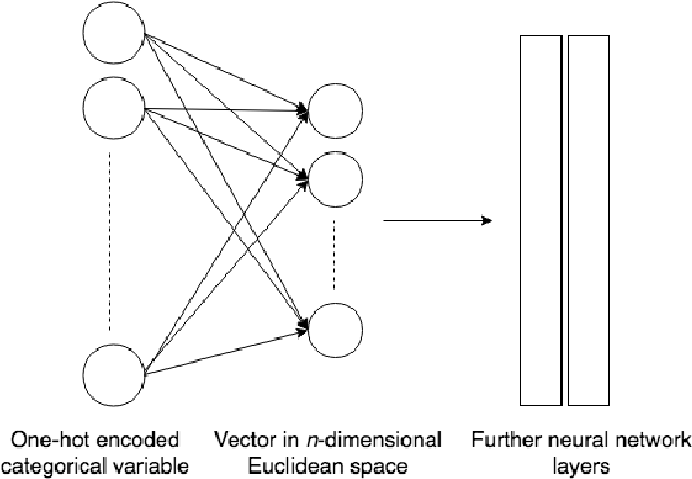 Figure 4 for DeepTriangle: A Deep Learning Approach to Loss Reserving