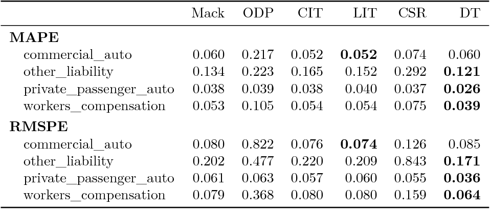 Figure 2 for DeepTriangle: A Deep Learning Approach to Loss Reserving