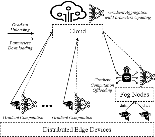 Figure 2 for Empowering Things with Intelligence: A Survey of the Progress, Challenges, and Opportunities in Artificial Intelligence of Things