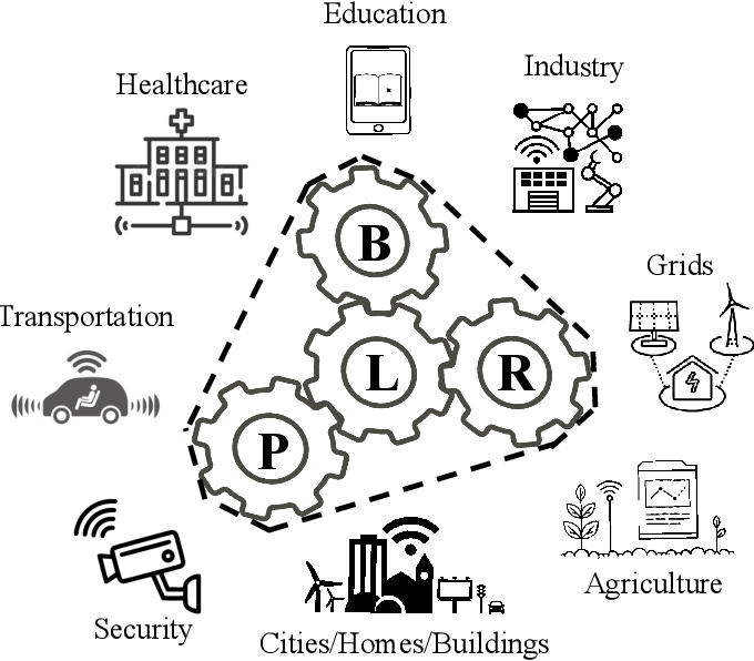Figure 3 for Empowering Things with Intelligence: A Survey of the Progress, Challenges, and Opportunities in Artificial Intelligence of Things