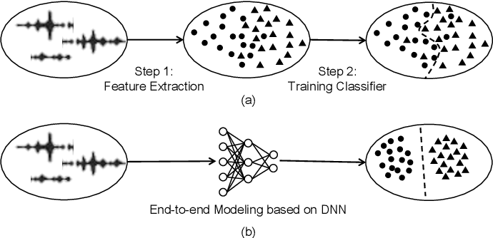 Figure 1 for Empowering Things with Intelligence: A Survey of the Progress, Challenges, and Opportunities in Artificial Intelligence of Things