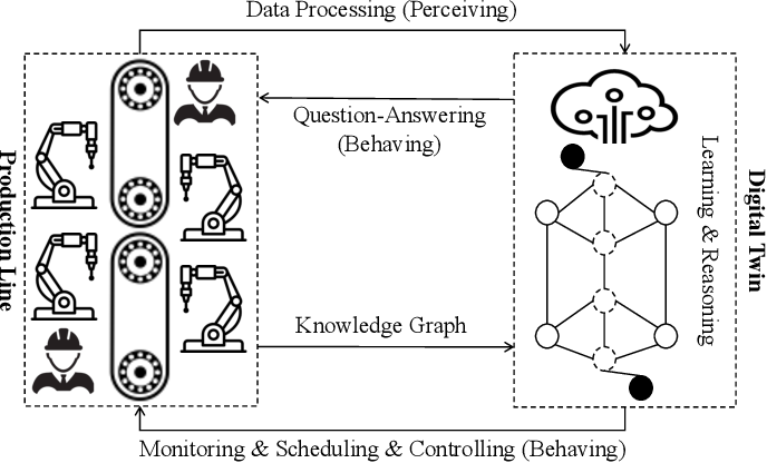 Figure 4 for Empowering Things with Intelligence: A Survey of the Progress, Challenges, and Opportunities in Artificial Intelligence of Things