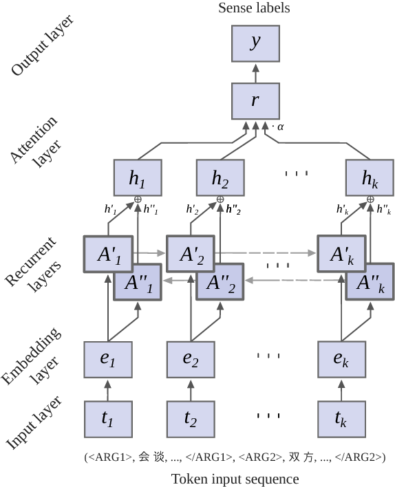 Figure 1 for A Recurrent Neural Model with Attention for the Recognition of Chinese Implicit Discourse Relations