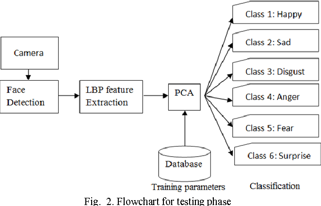 Figure 2 for A Real Time Facial Expression Classification System Using Local Binary Patterns