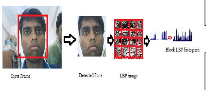 Figure 4 for A Real Time Facial Expression Classification System Using Local Binary Patterns