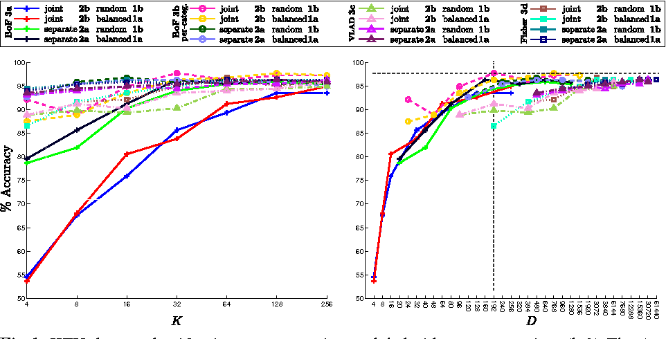 Figure 2 for Feature sampling and partitioning for visual vocabulary generation on large action classification datasets