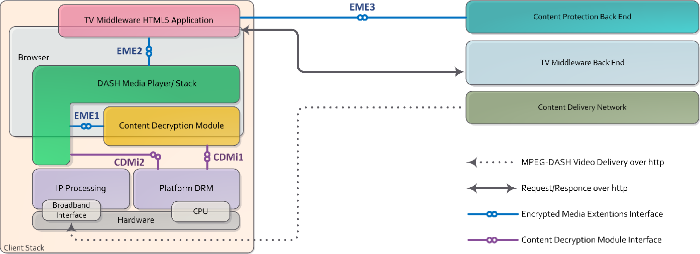 Figure 2 from Content Protection in HTML5 TV Platforms