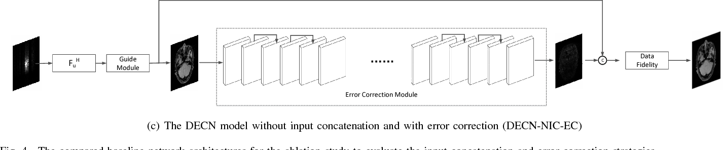 Figure 4 for A Deep Error Correction Network for Compressed Sensing MRI