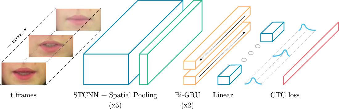 Figure 2 for LipNet: End-to-End Sentence-level Lipreading