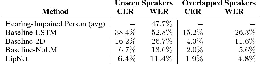 Figure 3 for LipNet: End-to-End Sentence-level Lipreading
