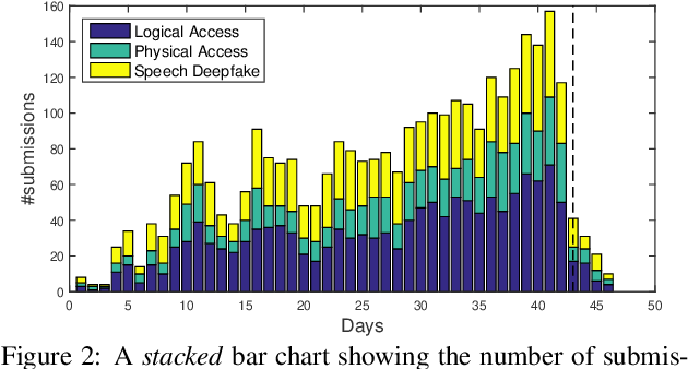 Figure 4 for ASVspoof 2021: accelerating progress in spoofed and deepfake speech detection