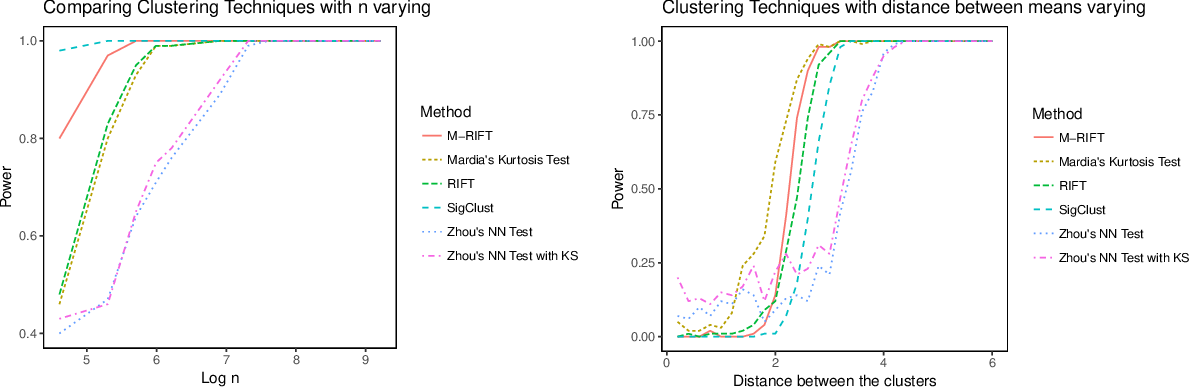 Figure 3 for Gaussian Mixture Clustering Using Relative Tests of Fit
