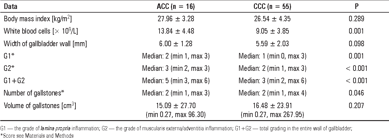 Table 1 from Analysis of immunohistochemical expression of