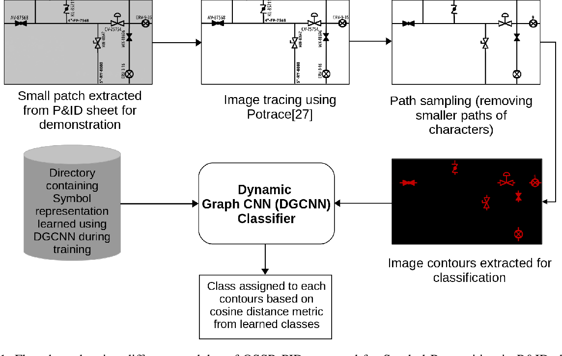 Figure 1 for OSSR-PID: One-Shot Symbol Recognition in P&ID Sheets using Path Sampling and GCN