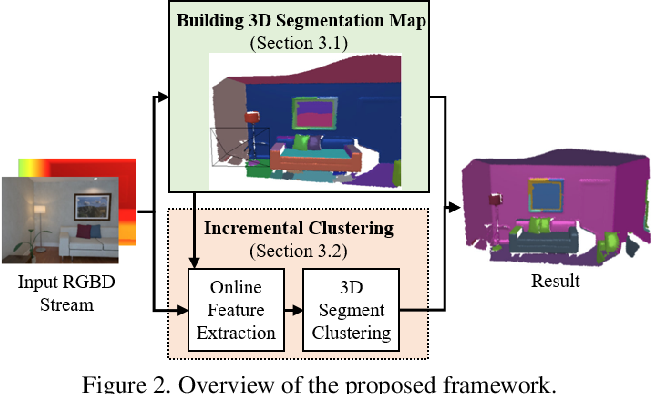 Figure 3 for Incremental Class Discovery for Semantic Segmentation with RGBD Sensing
