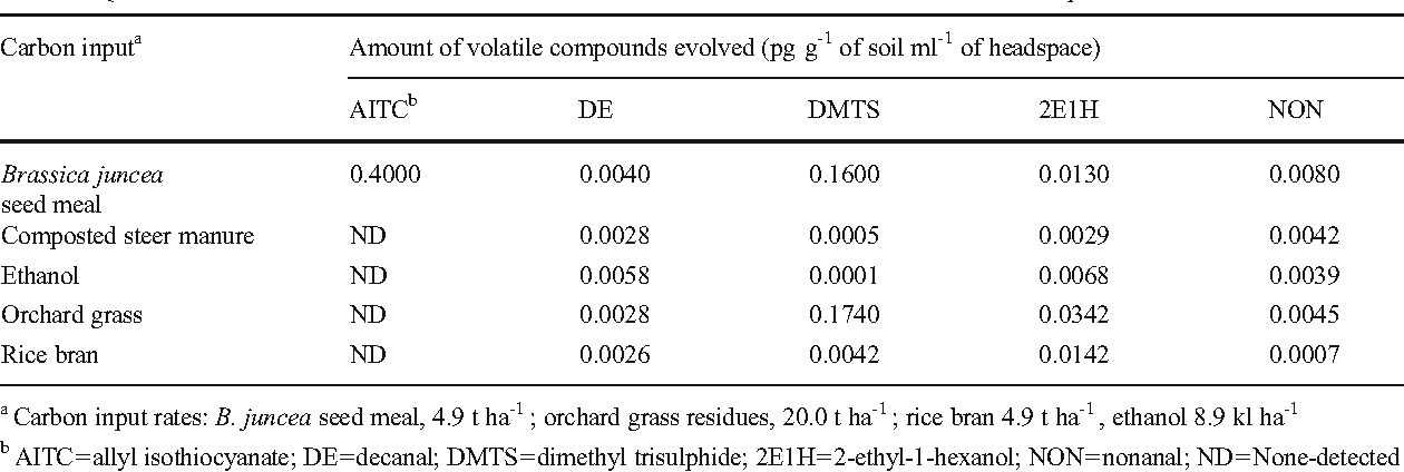Table 7 Quantities of selected volatiles evolved from GC orchard soil amended with different carbon inputs