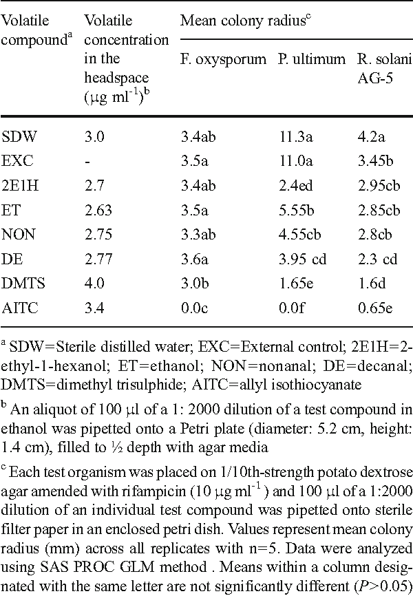 Table 8 Effect of pure volatile compounds on in vitro mycelial growth of Fusarium oxysporum Pythium ultimum and Rhizoctonia solani AG-5