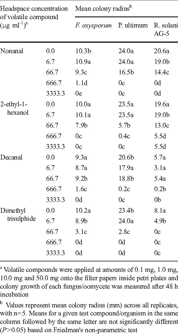 Table 9 Determination of effective range of select volatile compounds produced during anaerobic soil disinfestationon in vitro growth of Fusarium oxysporum, Pythium ultimum and Rhizoctonia solani AG-5