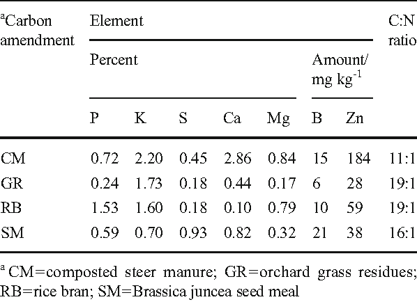 Table 1 Content of selected minerals and C:N ratio of carbon inputs used in the conduct of anaerobic soil disinfestation