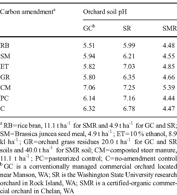 Table 2 Effect of anaerobic soil disinfestation conducted with different carbon inputs on soil pH at theGC, SR and SMRorchards as determined at completion of a two week treatment period