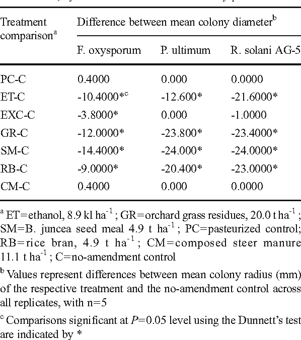 Table 5 Effect of carbon amendment on activity of volatile compounds generated in GC orchard soil during the anaerobic phase of anaerobic soil disinfestation on colony growth of Rhizoctonia solani AG-5, Pythium ultimum and Fusarium oxysporum