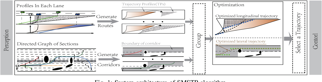 Figure 1 for Synchronous Maneuver Searching and Trajectory Planning for Autonomous Vehicles in Dynamic Traffic Environments
