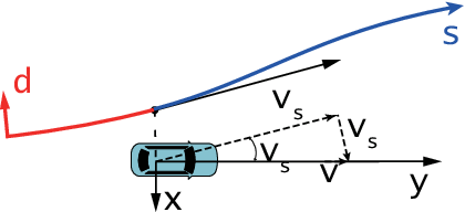 Figure 4 for Synchronous Maneuver Searching and Trajectory Planning for Autonomous Vehicles in Dynamic Traffic Environments