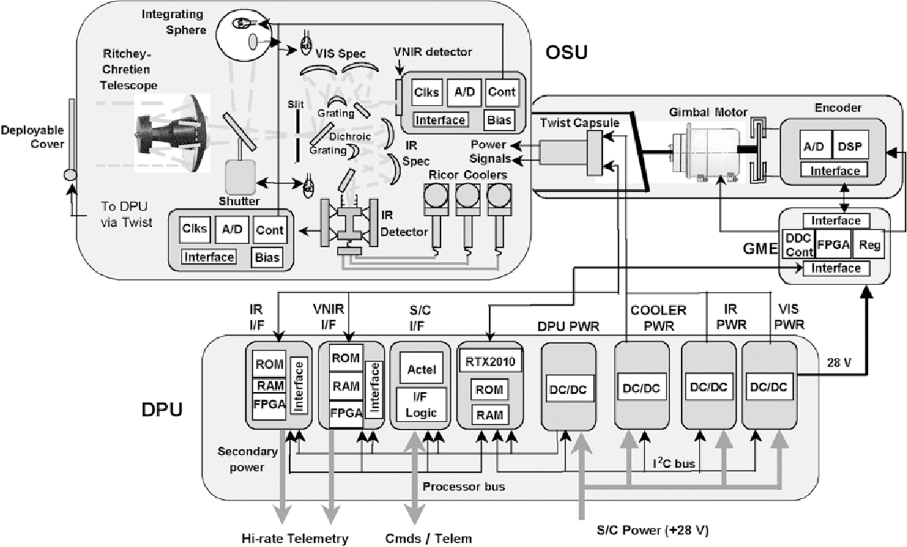 Figure 7 from Compact Reconnaissance Imaging Spectrometer