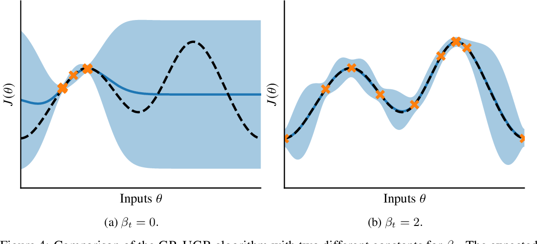 Figure 4 for Efficient Model-Based Reinforcement Learning through Optimistic Policy Search and Planning