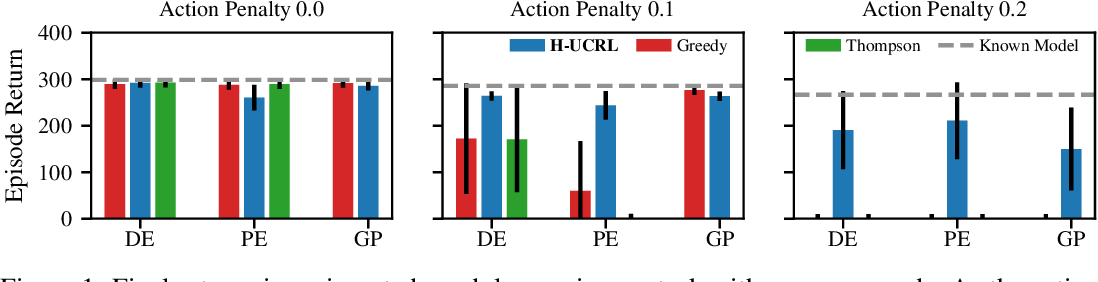 Figure 1 for Efficient Model-Based Reinforcement Learning through Optimistic Policy Search and Planning