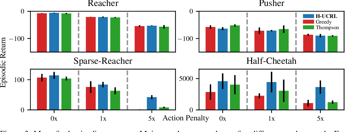 Figure 3 for Efficient Model-Based Reinforcement Learning through Optimistic Policy Search and Planning