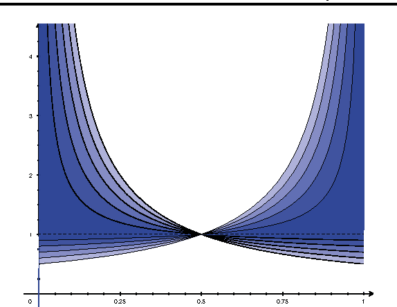 Figure 1 for The Convexity and Design of Composite Multiclass Losses