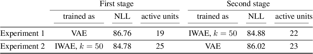 Figure 2 for Importance Weighted Autoencoders