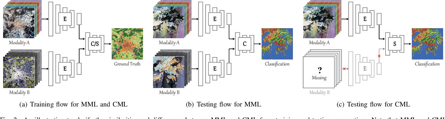 Figure 2 for More Diverse Means Better: Multimodal Deep Learning Meets Remote Sensing Imagery Classification