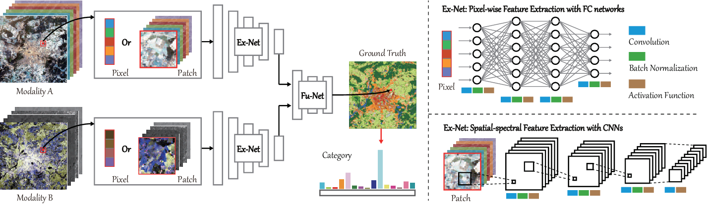 Figure 3 for More Diverse Means Better: Multimodal Deep Learning Meets Remote Sensing Imagery Classification