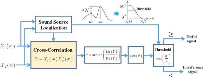 Figure 1 for A Lite Microphone Array Beamforming Scheme with Maximum Signal-to-Noise Ratio Filter