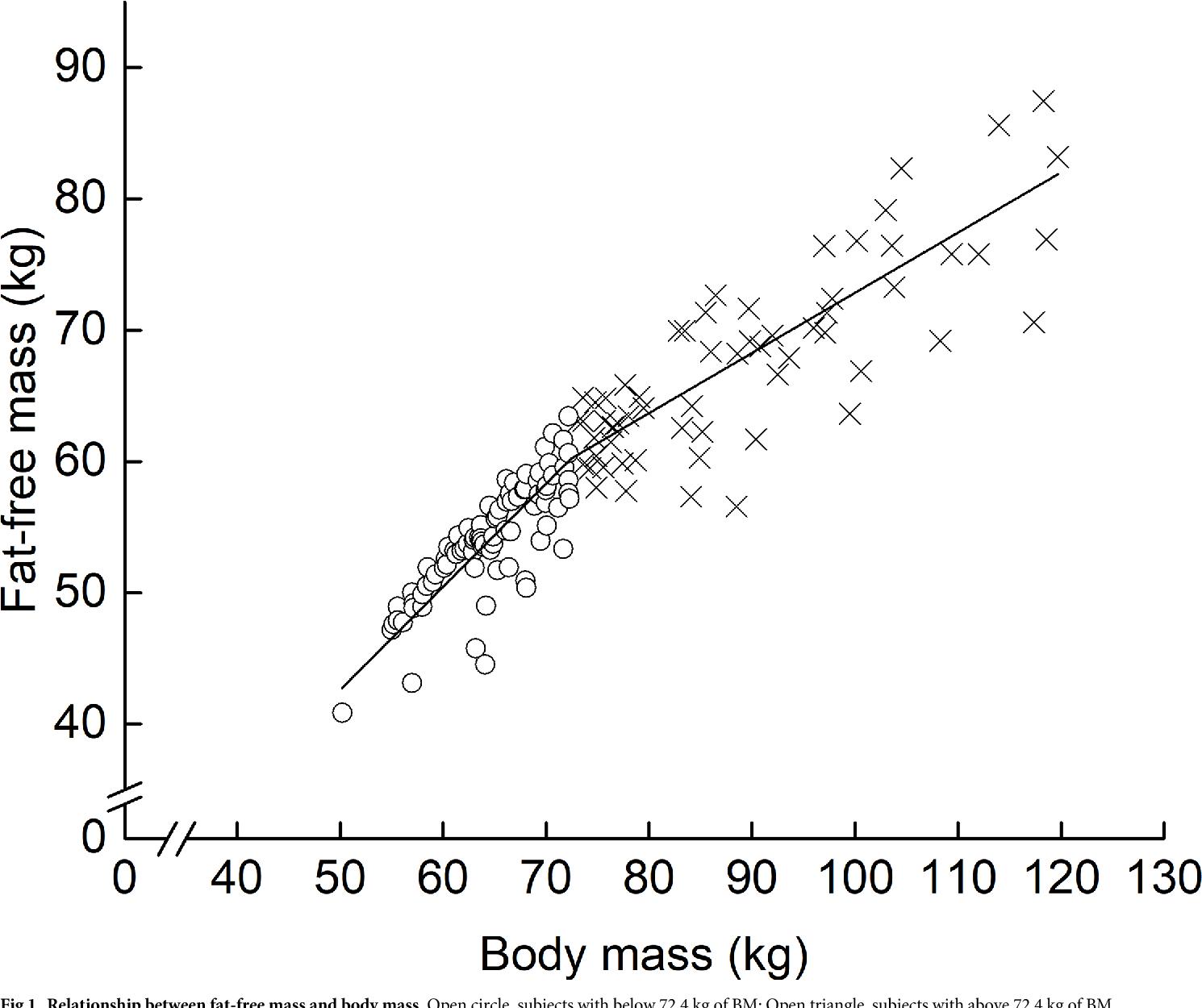 PDF] Body shape indices are predictors for estimating fat