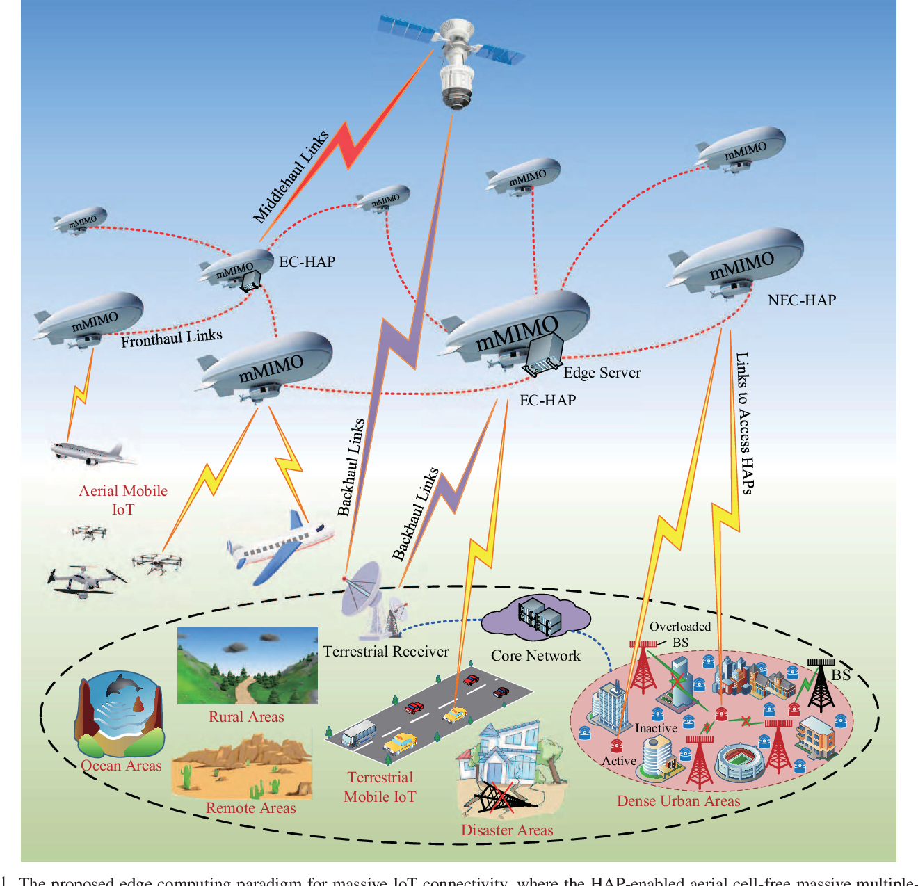 Figure 1 for An Edge Computing Paradigm for Massive IoT Connectivity over High-Altitude Platform Networks