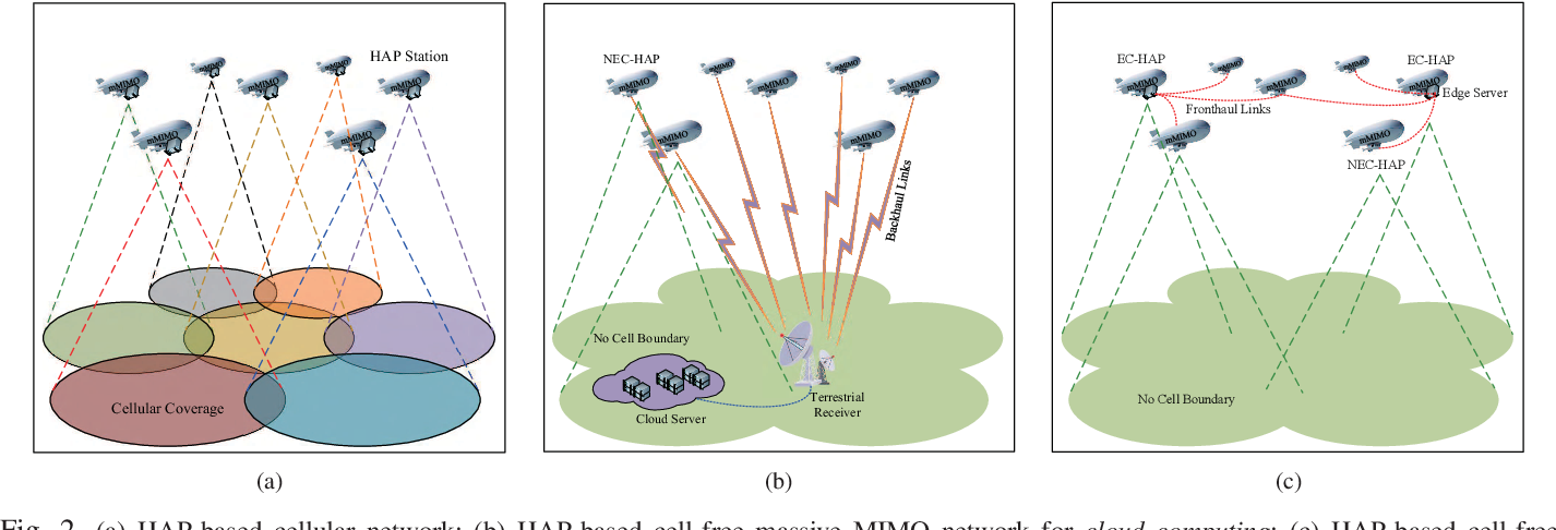 Figure 2 for An Edge Computing Paradigm for Massive IoT Connectivity over High-Altitude Platform Networks