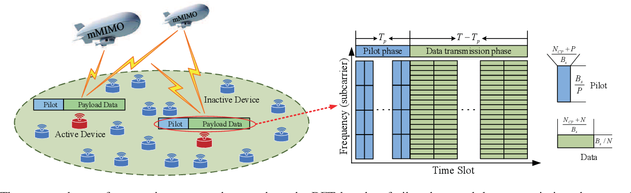 Figure 3 for An Edge Computing Paradigm for Massive IoT Connectivity over High-Altitude Platform Networks