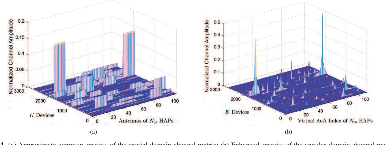 Figure 4 for An Edge Computing Paradigm for Massive IoT Connectivity over High-Altitude Platform Networks