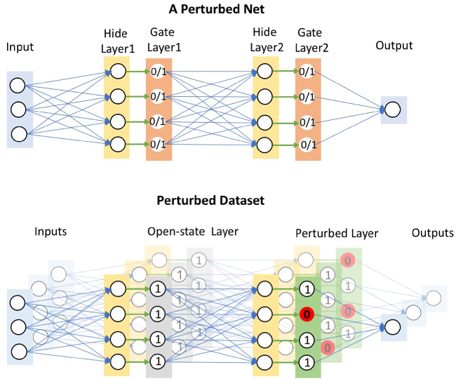 Figure 1 for CHIP: Channel-wise Disentangled Interpretation of Deep Convolutional Neural Networks