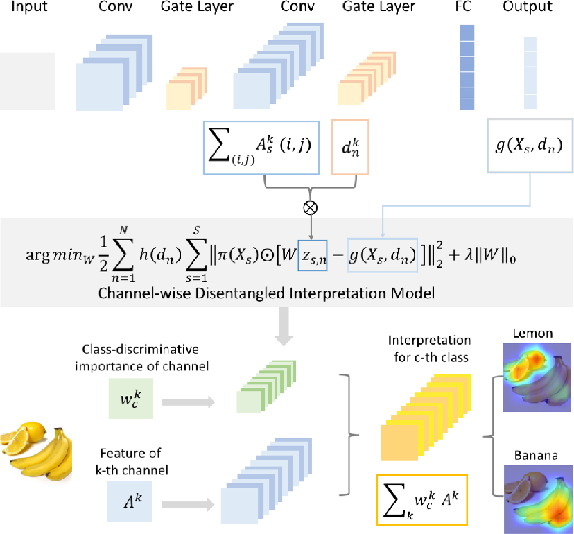 Figure 3 for CHIP: Channel-wise Disentangled Interpretation of Deep Convolutional Neural Networks
