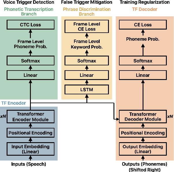 Figure 1 for Streaming Transformer for Hardware Efficient Voice Trigger Detection and False Trigger Mitigation