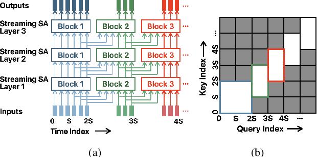 Figure 2 for Streaming Transformer for Hardware Efficient Voice Trigger Detection and False Trigger Mitigation