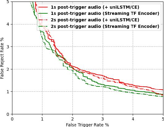 Figure 4 for Streaming Transformer for Hardware Efficient Voice Trigger Detection and False Trigger Mitigation