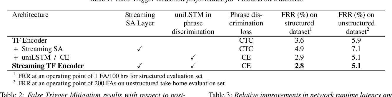 Figure 3 for Streaming Transformer for Hardware Efficient Voice Trigger Detection and False Trigger Mitigation