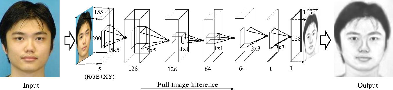 Figure 3 for End-to-End Photo-Sketch Generation via Fully Convolutional Representation Learning