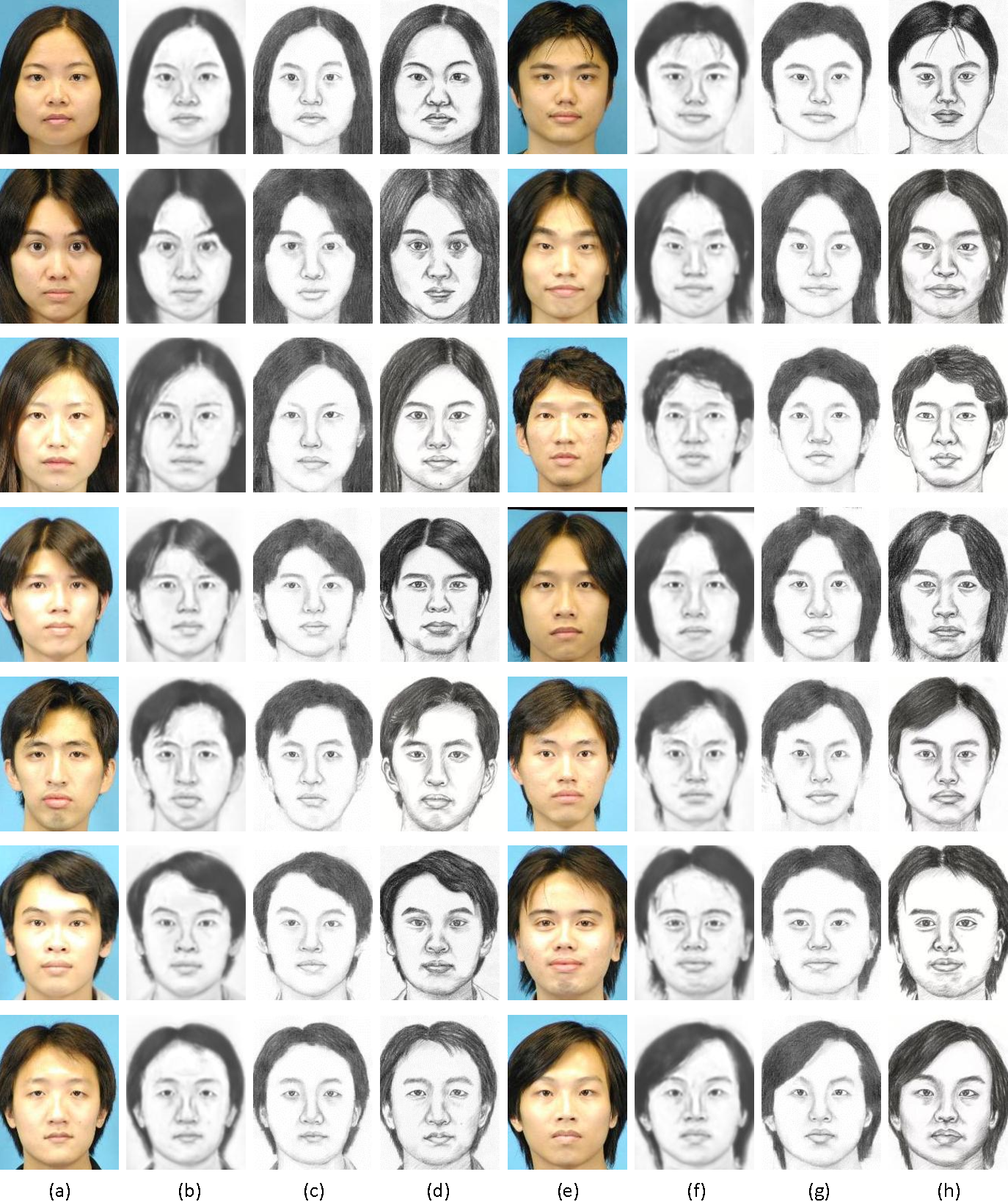 Figure 4 for End-to-End Photo-Sketch Generation via Fully Convolutional Representation Learning